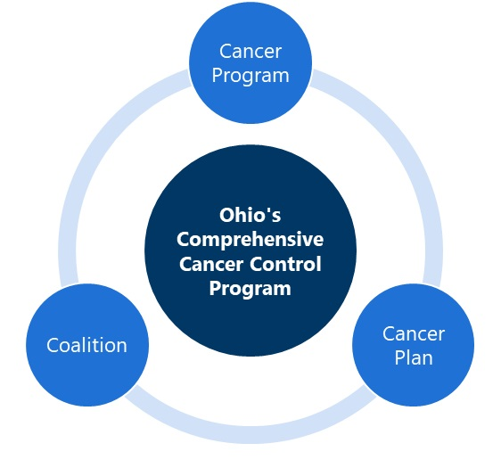 Cancer coalition responsive evaluation partners
