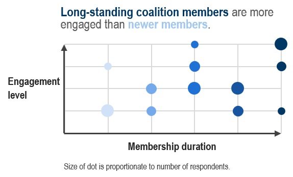 Graph of coalition member engagement