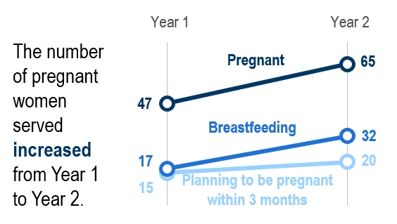 Chart of pregnant smokers focus on health equity