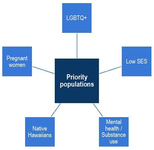 Diagram of priority populations focused on health equity